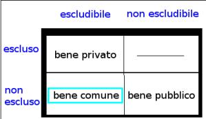 Beni comuni: schema Franzini